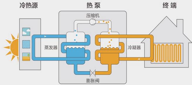 空气源热泵热水系统的适用性